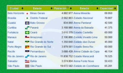 """DONDE SE JUGARA EL MUNDIAL DE BRASIL 2014"""